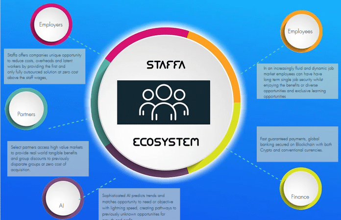 Staffa is the worlds first peer to peer marketplace