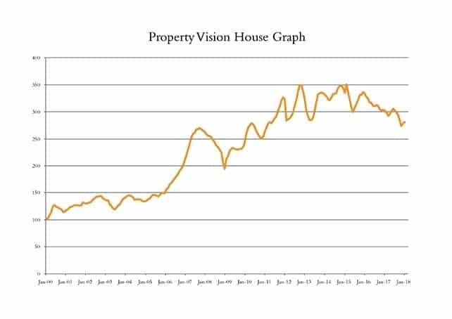 London Real estate investors